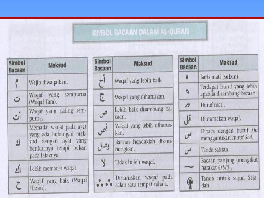 Simbol Bacaan Dalam Al Quran Ppt Powerpoint